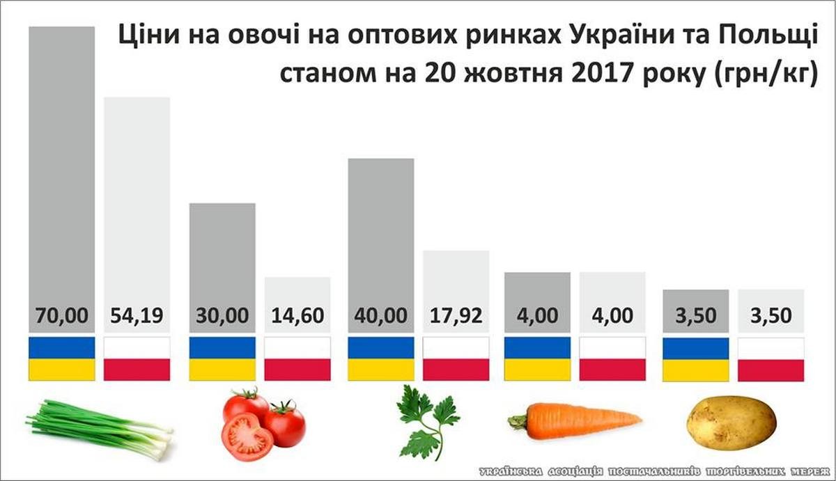 Цены на борщевой набор подскочили. Морковь - на 61%, свекла - на 45%, картофель - на 31%,, лук и капуста - на 20%.