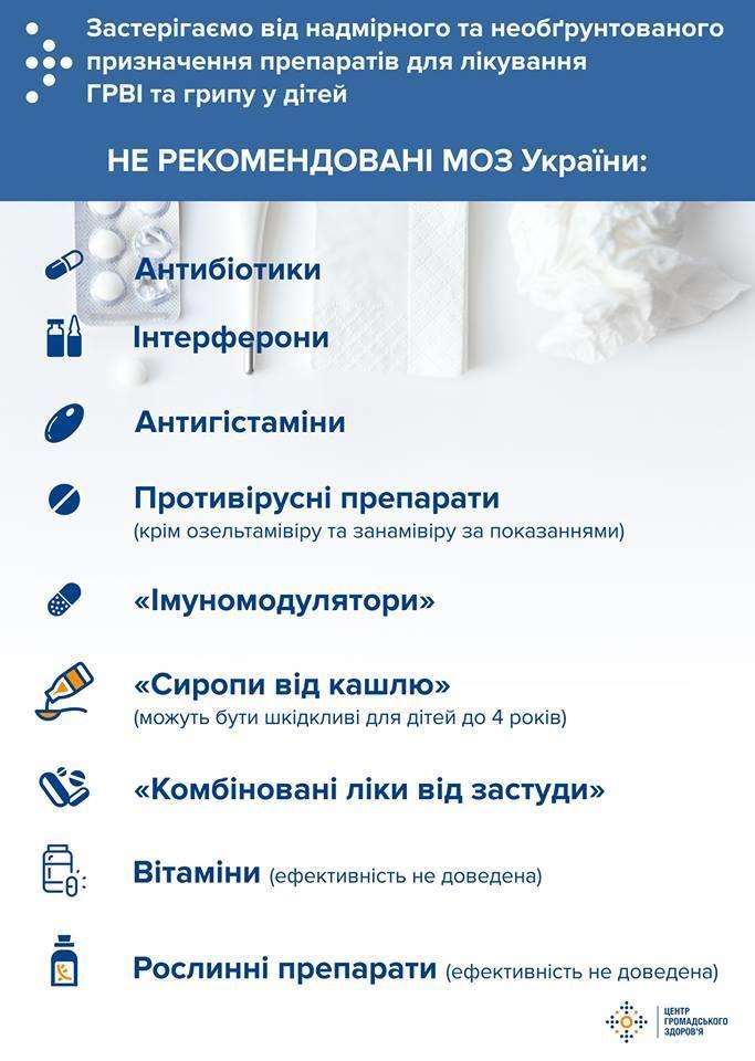 Перечень препаратов, нерекомендуемых для лечения ОРВИ и гриппа