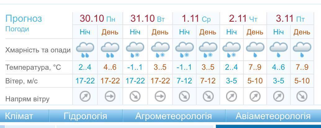 Погода в Киеве на 30 октября - 5 ноября