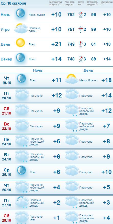 Всего за неделю похолодает с 21 до 1 градуса