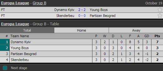 После третьего тура ситуация для киевлян обнадеживаюшая. Они идут на первом месте, с уверенным отрывом от других команд