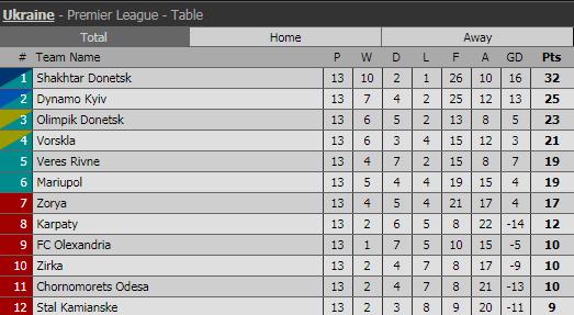 Таблица Премьер-лиги после 13 туров