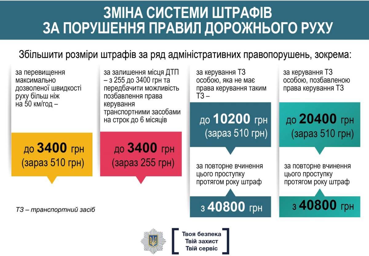 Проект изменений штрафов за нарушения ПДД