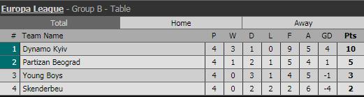 Турнирная таблица группы B Лиги Европы-2017/18