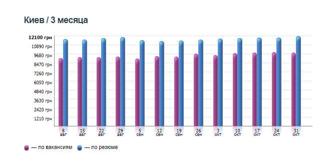 График изменения средней зарплаты