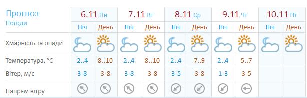 Погода в Киеве на 6 - 12 ноября