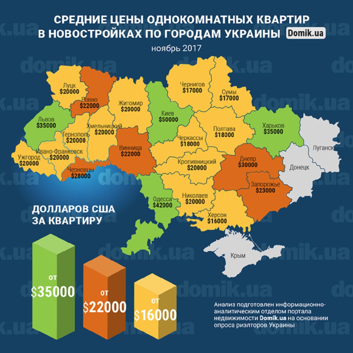 Средняя стоимость однокомнатного жилья в новых жилых комплексах Украины