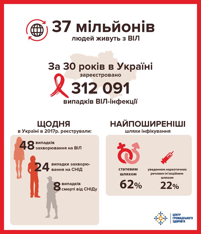Инфографика СПИДа в Украине