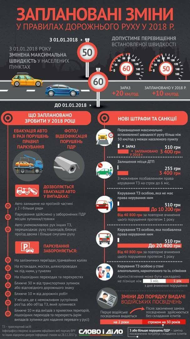 тесты правила дорожного движения украина 2018