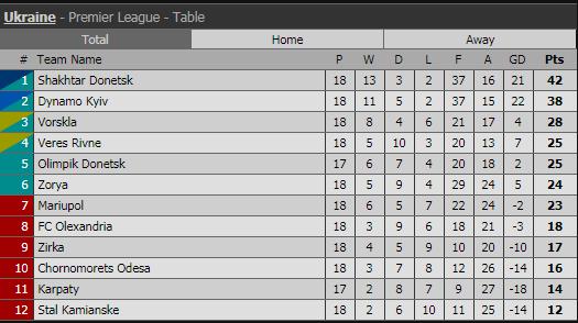 Таблица Премьер-лиги после 18 туров