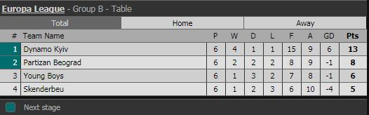 Итоговая таблица группы B Лиги Европы 2017/18