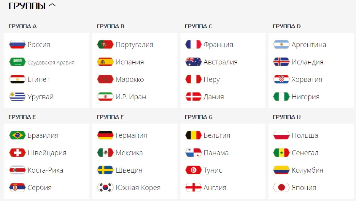 Итоги жеребьевки Чемпионата мира в России