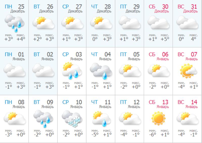 Прогноз погоды на синоптическом сайте Meteo.ua