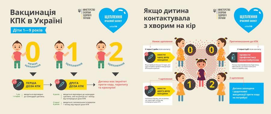 График вакцинации детей от кори