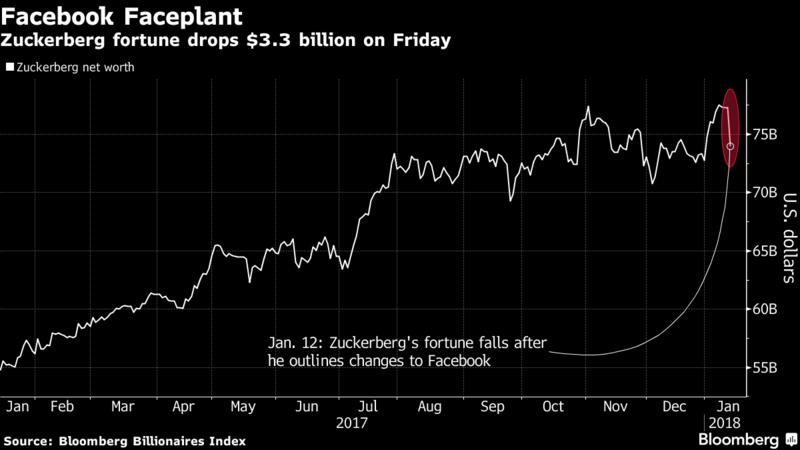 Цукерберг потерял 2,39 млрд долларов из-за изменений в Facebook