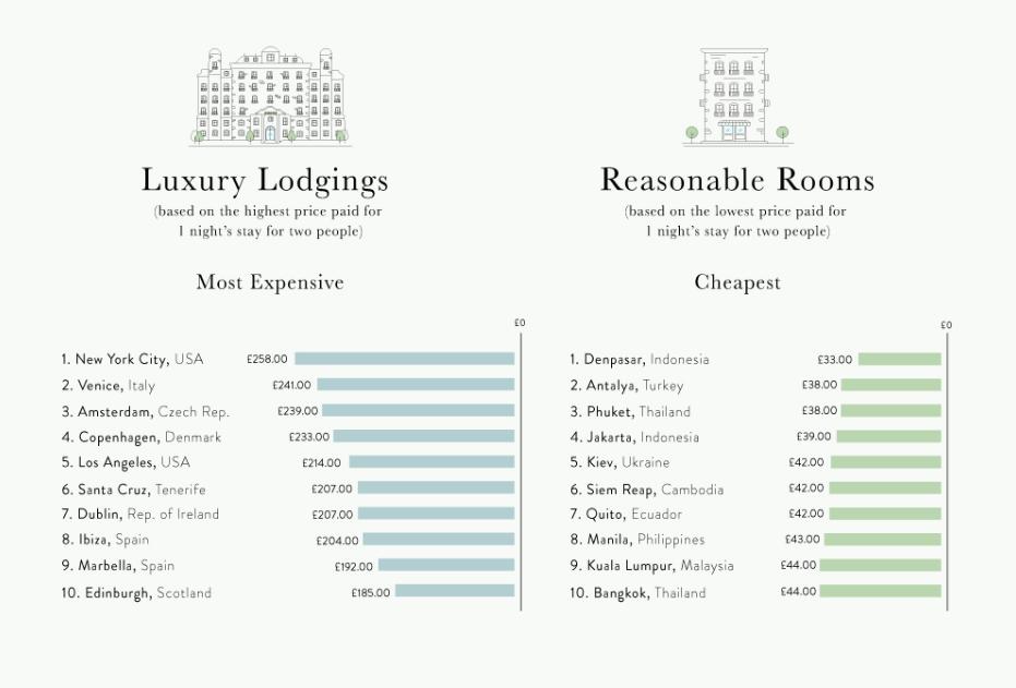 Украина отличилась врейтинге самых недорогих городов для путешествия