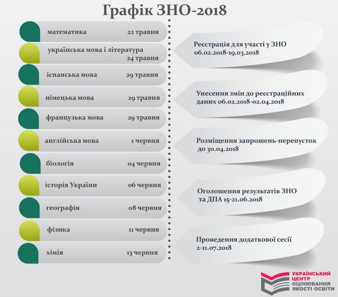 График ВНО-2018