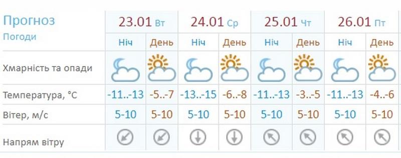 Прогноз Украинского гидрометцентра