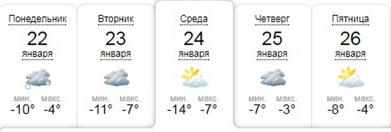 Прогноз sinoptik.ua