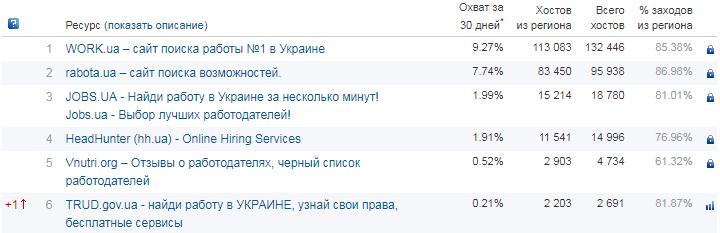Статистика посещения сайтов по поиску работы. Данные сервиса top.bigmir.net