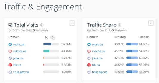 Статистика посещения данных сайтов. Данные портала similarweb.com