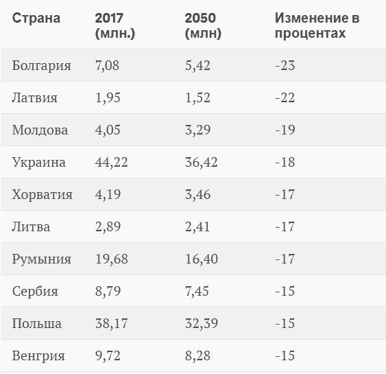 Прогнозы сокращения населения в Европейских странах