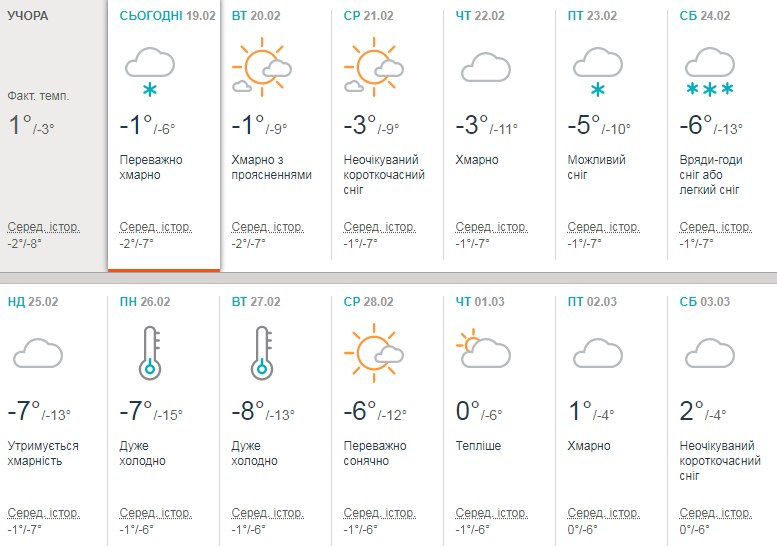 Прогноз Accuweather
