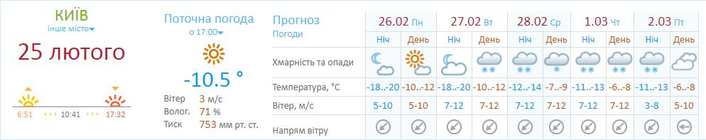 Прогноз Гидрометцентра