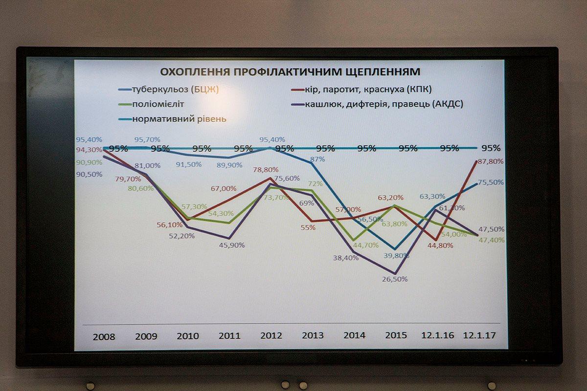 Украина занимает последнее место среди европейских стран по уровню привитых от дифтерии людей