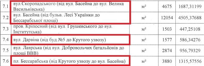 На ремонт дорог потратили около 8,1 миллионов гривен