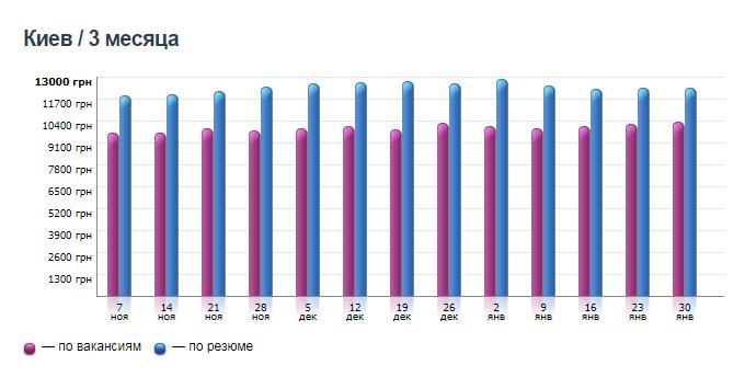 График изменения средней зарплаты в Киеве