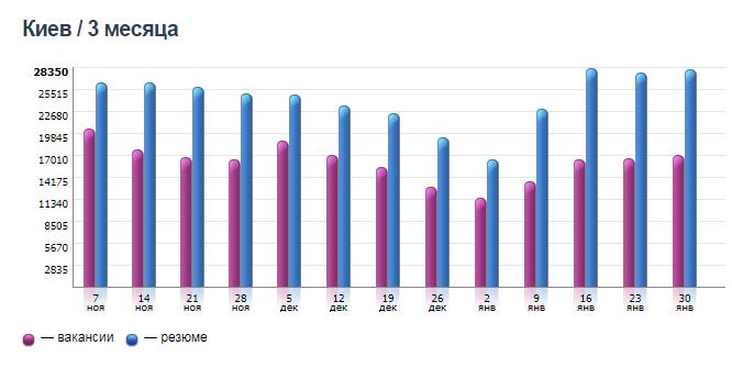 Количество вакансий и резюме в Киеве