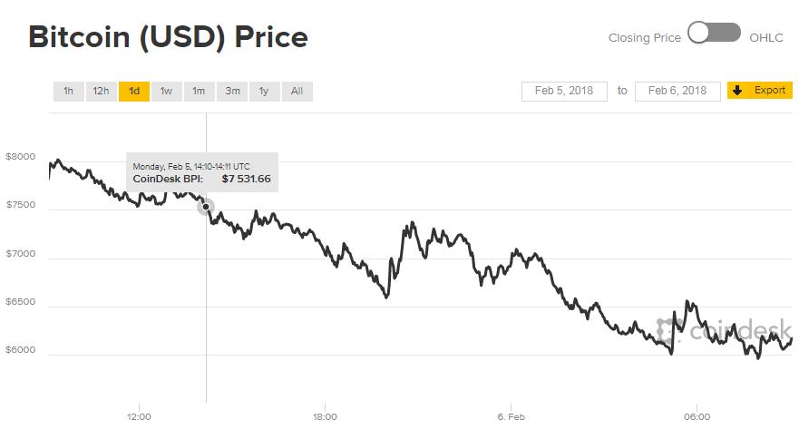График изменения курса биткоина за сутки