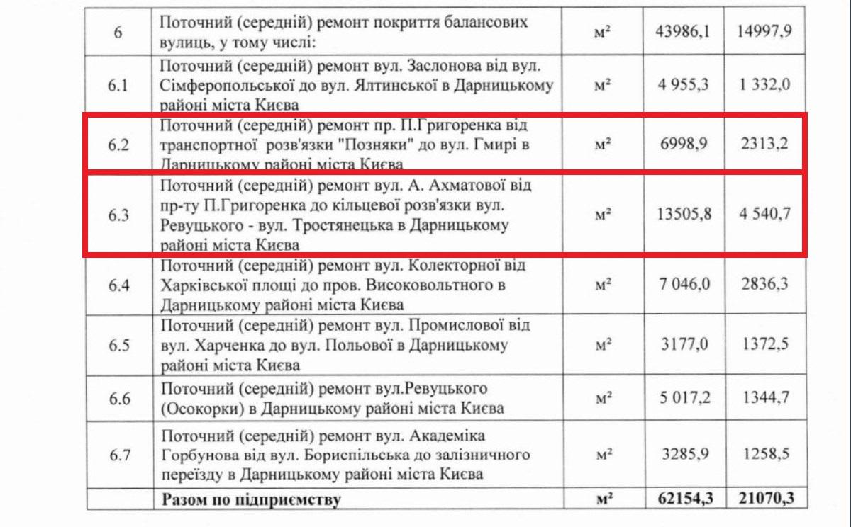 Было потрачено около 7 миллионов гривен