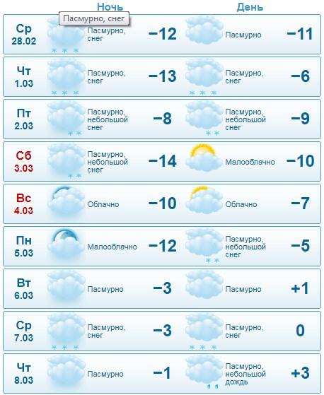 Прогноз Gismeteo.ua