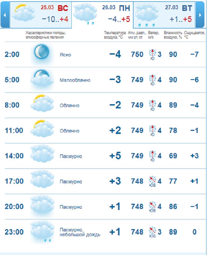С 26 марта ожидается долгожданное потепление