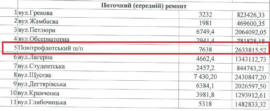 Ремонт Воздухофлотского путепровода обошелся городу в 2,6 миллионов гривен