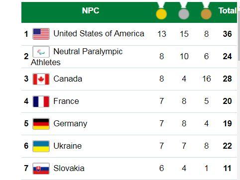 В турнирной таблице Украина на 6 месте
