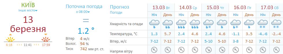 Прогноз погоды Укргидрометцентра на неделю