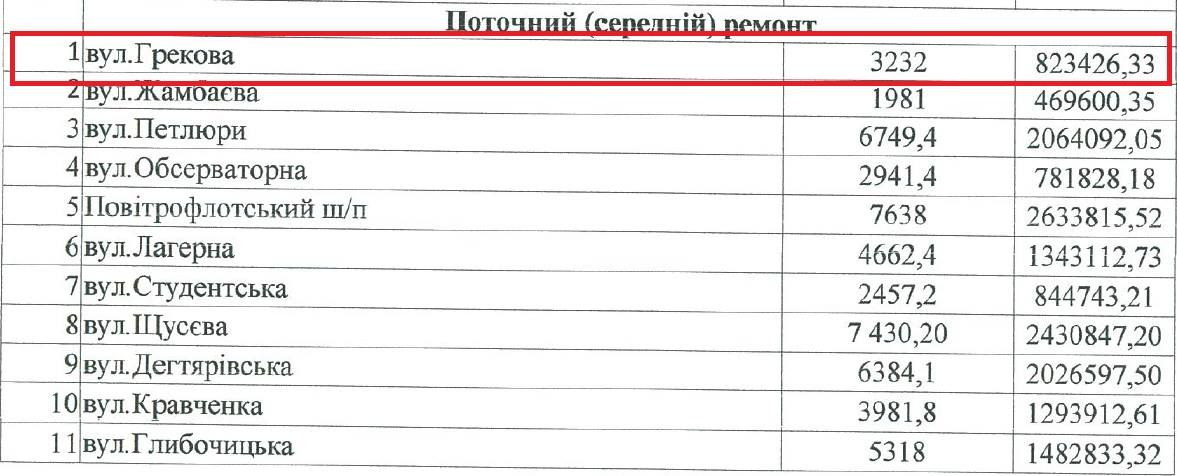 Ремонт улицы Грекова обошелся городу в 823 тысячи гривен