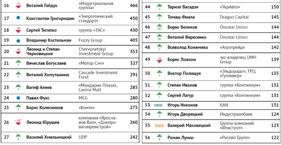 топ 100 знакомства киев