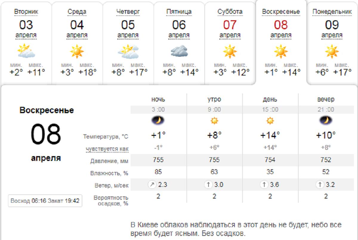 Погода на Пасху - 8 апреля в Киеве
