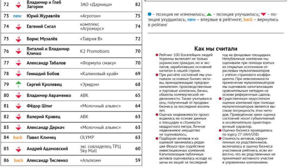 ТОП 100 богатых людей Украины Информатор Киев