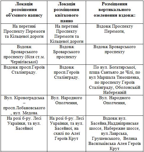 """""""Киевзеленстрой"""" озеленит каждый район города"""
