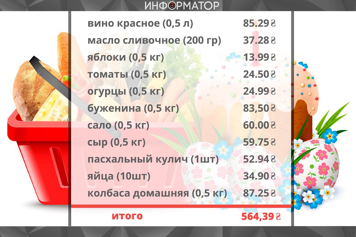 Средние цены на продукты из пасхальной корзины