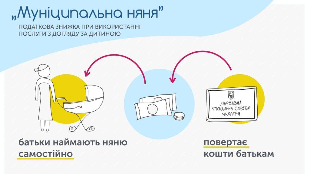 """Схема работы """"муниципальной няни"""""""