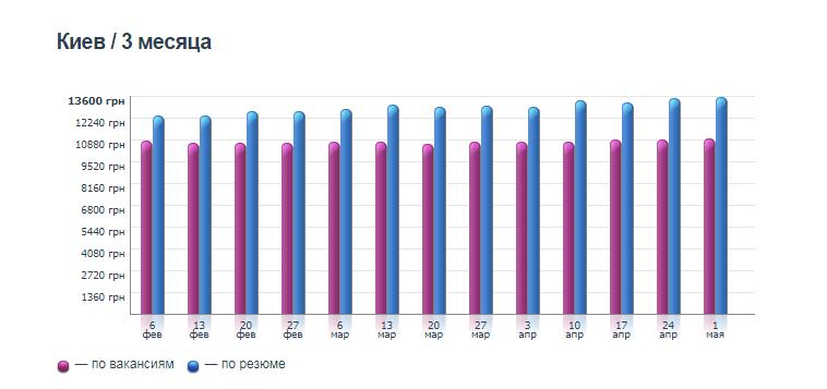 График изменения зарплат в Киеве