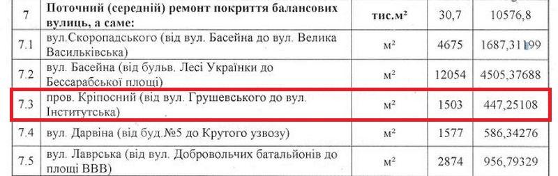 На ремонт потратили порядка 447 тысяч гривен