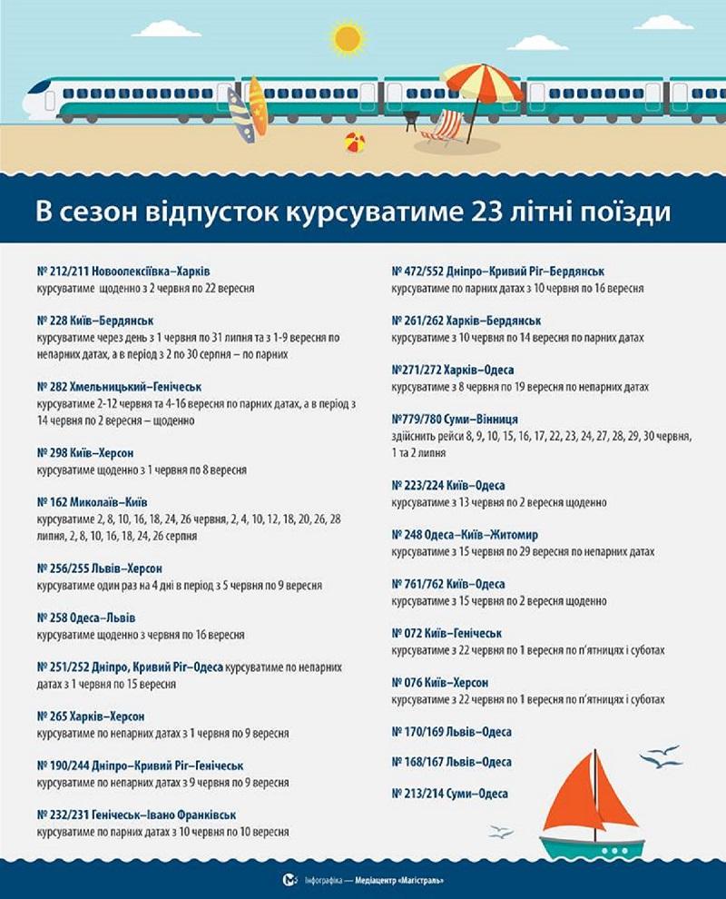 «Укрзалізниця» запустила 23 дополнительный «летних» поезда