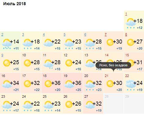 Ожидаемая погода на июль-2018 от Gismeteo